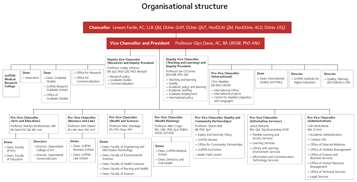 ict technologies and the organisational structure